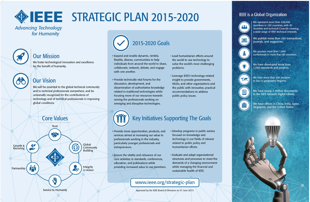 Technology Management Image: IEEE Strategic Plan 2015-2020