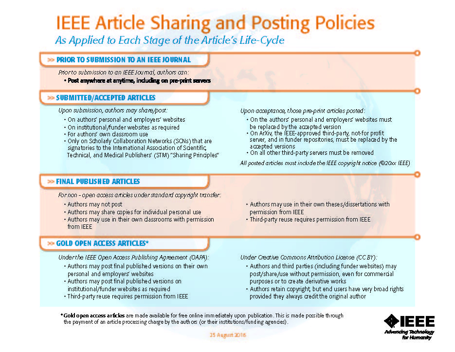 IEEE Article Posting Policy graphic