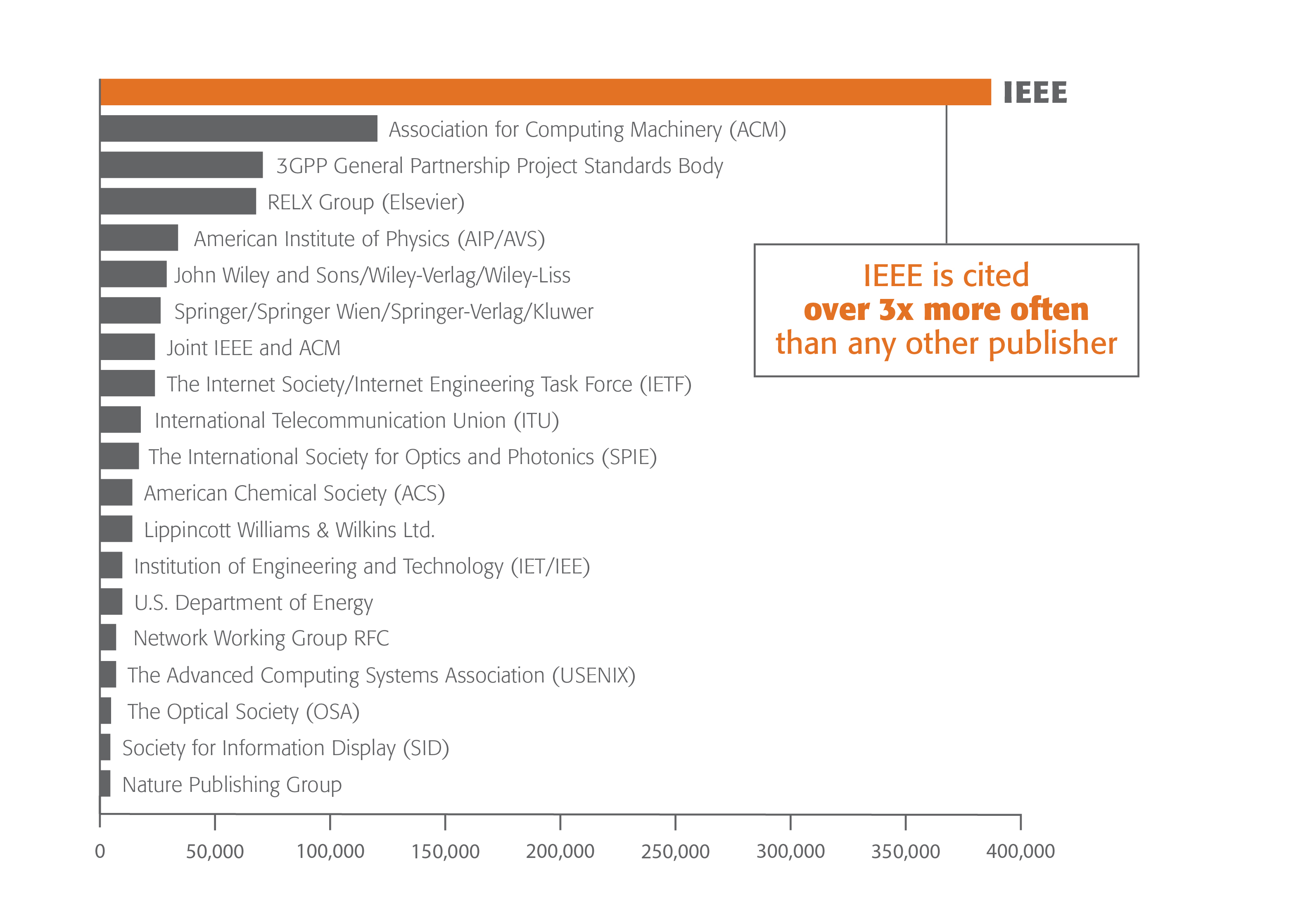 patent citations chart